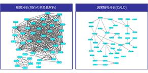 [Press Release] AI技術による大規模データ解析サービス CALCの提供を開始
